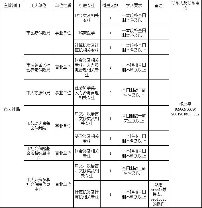 2018年天门人社局招聘公告