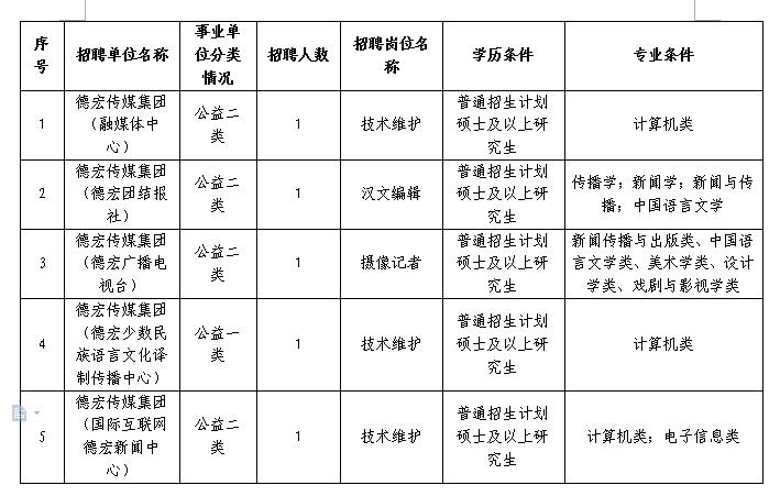 2018年云南省德宏传媒集团招聘硕士研究生公告