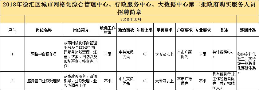 2018年上海徐汇区第二批政府购买服务人员招聘公告
