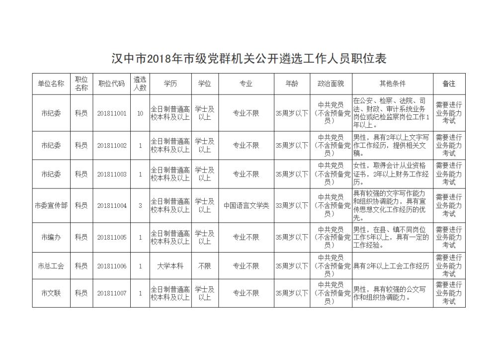 2018年汉中市级党群机关遴选公告