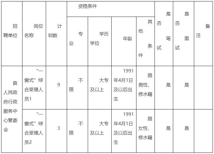 """2019年九江市修水县人民政府行政服务中心管委会招聘""""一窗式""""综合受理人员公告"""