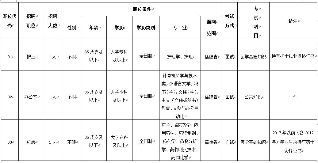 2019年漳州市皮肤病防治院招聘编外工作人员方案