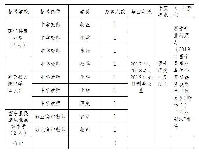 2019年文山州富宁县高中紧缺岗位教师招聘公告