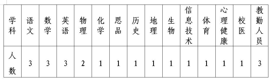 2019年宁夏固原市弘文中学教师招聘公告