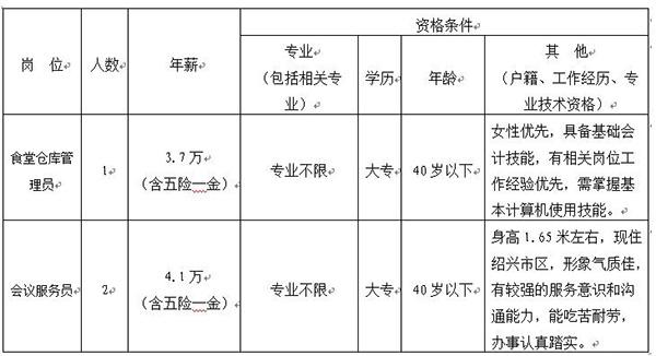2019绍兴事业招聘
