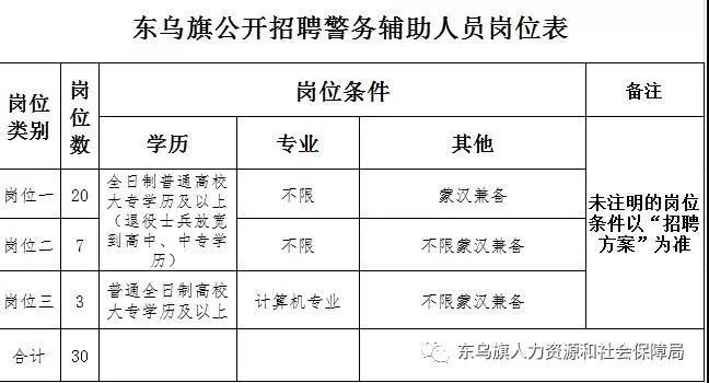 2019年锡林郭勒东乌旗招聘辅警公告