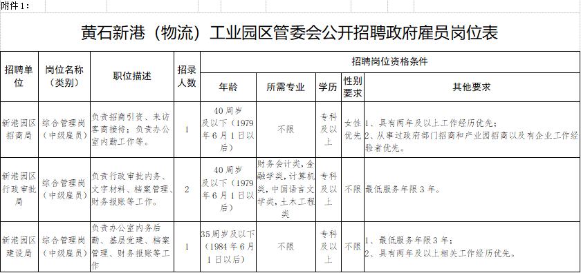2019年黄石新港(物流)工业园区政府雇员招聘公告