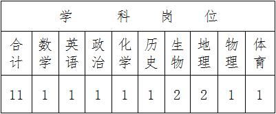 2019年文昌市教师招聘教师公告