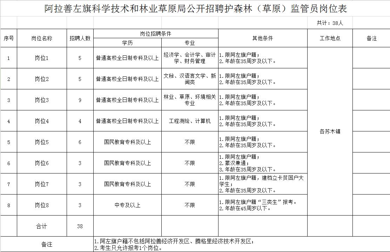 2019年内蒙古阿拉善左旗科学技术和林业草原局招聘森林(草原)监管员公告