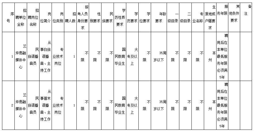 2019年怒江兰坪县融媒体中心特招特聘民族语广播电视播音员公告