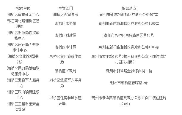 2019年潮州市湘桥区事业单位招聘考试公告(22人)