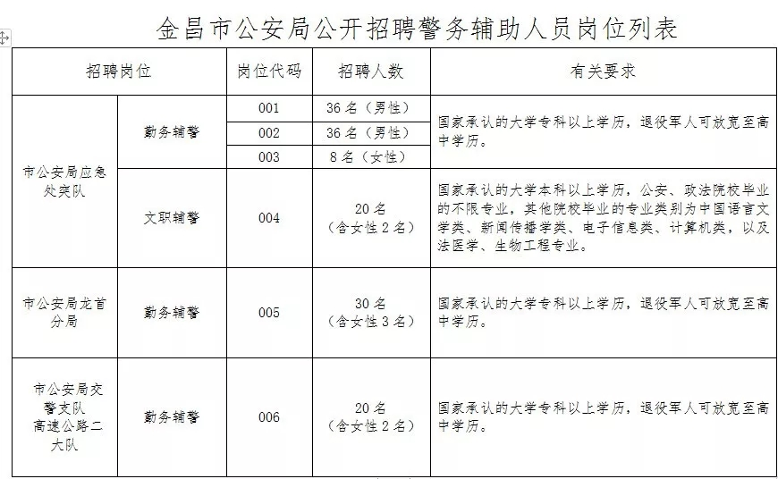 2019年金昌市公安局招聘辅警公告