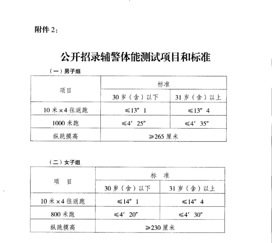 2019年重庆涪陵区公安局警务辅助岗招聘公告图3