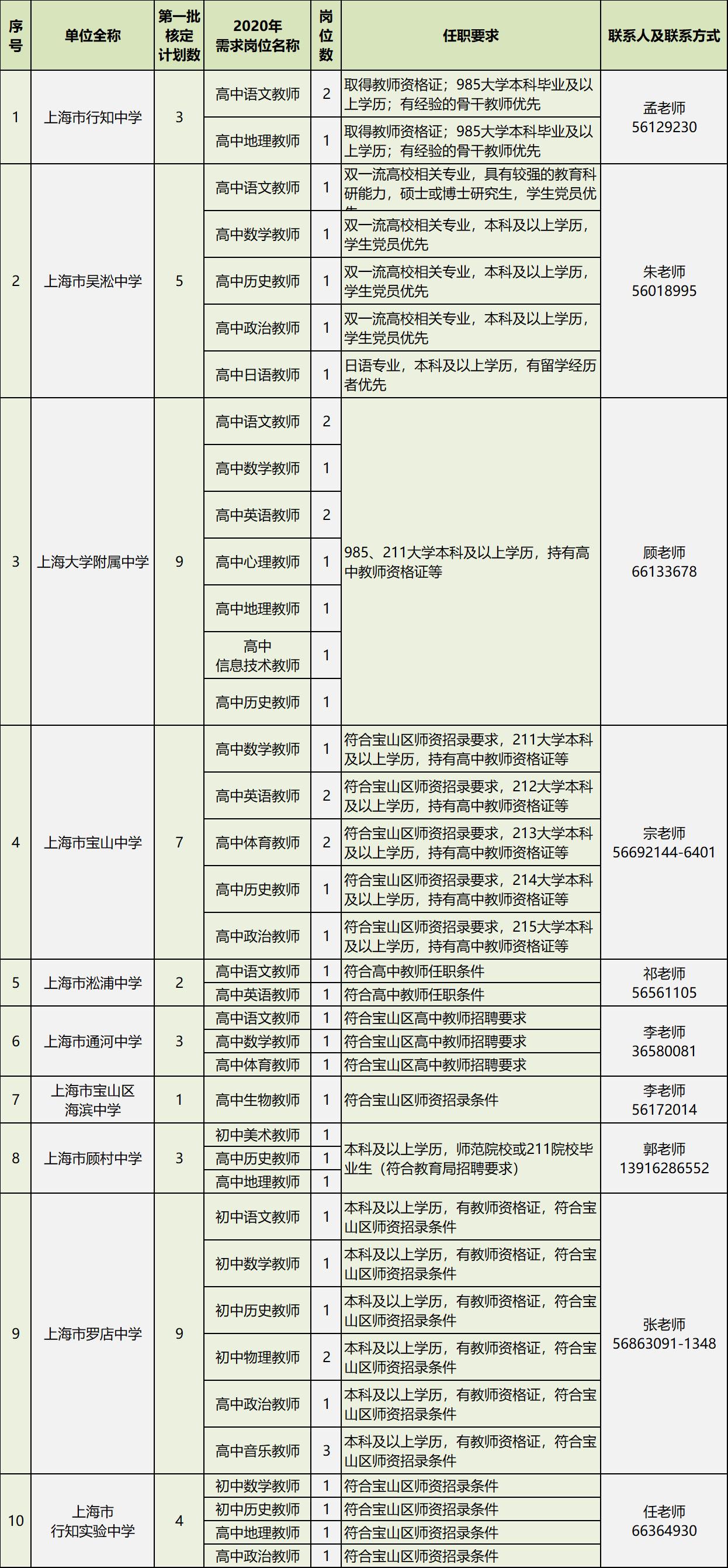 2020年上海市宝山区教师招聘公告图1
