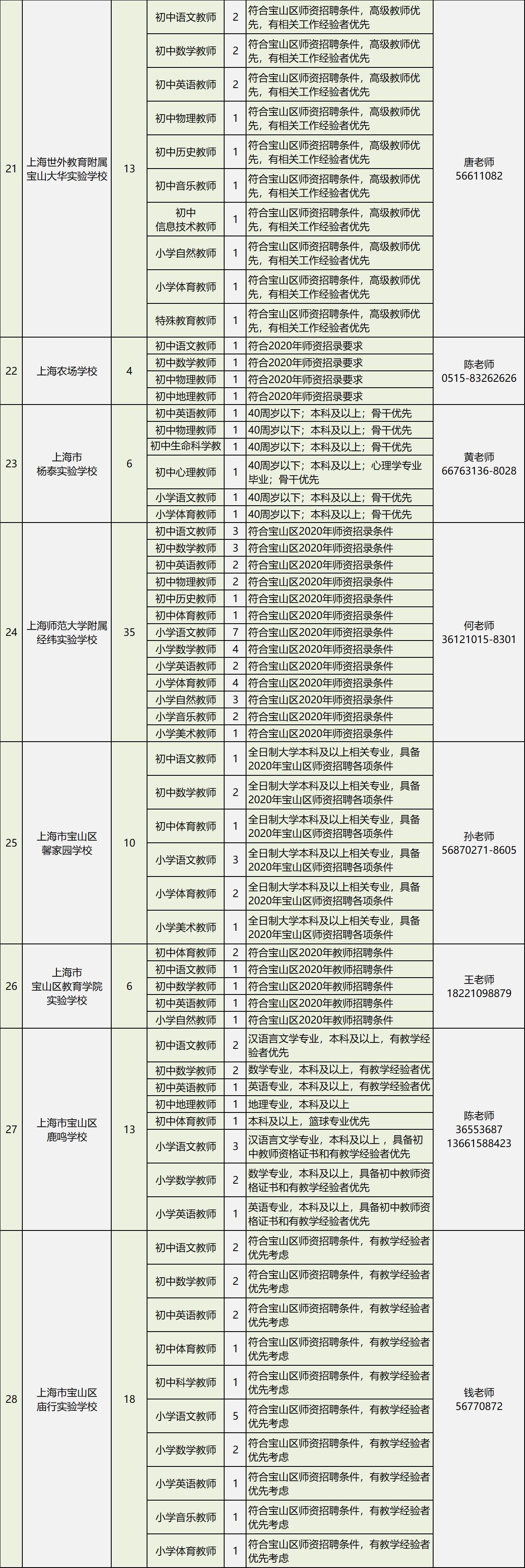 2020年上海市宝山区教师招聘公告图3
