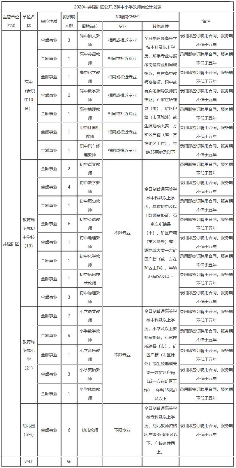 2020年石家庄井陉矿区招聘中小学教师公告