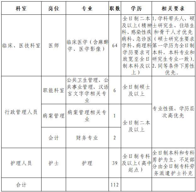2020年荆门钟祥市人民医院招聘公告