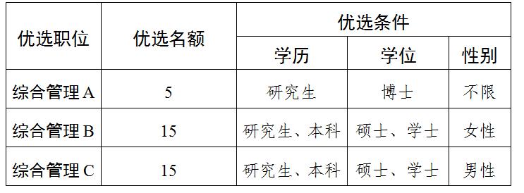 2020年枣庄市薛城区青年人才优选公告