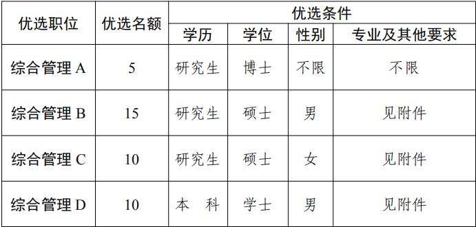 2020年枣庄市峄城区青年人才优选公告