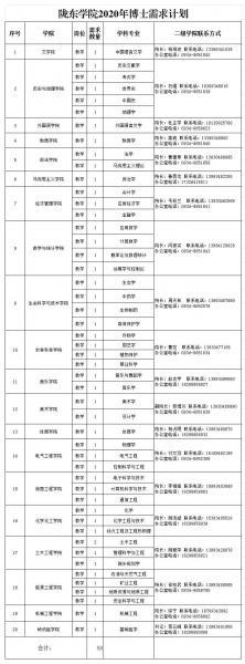 2020年甘肃临夏州陇东学院博士研究生需求公告