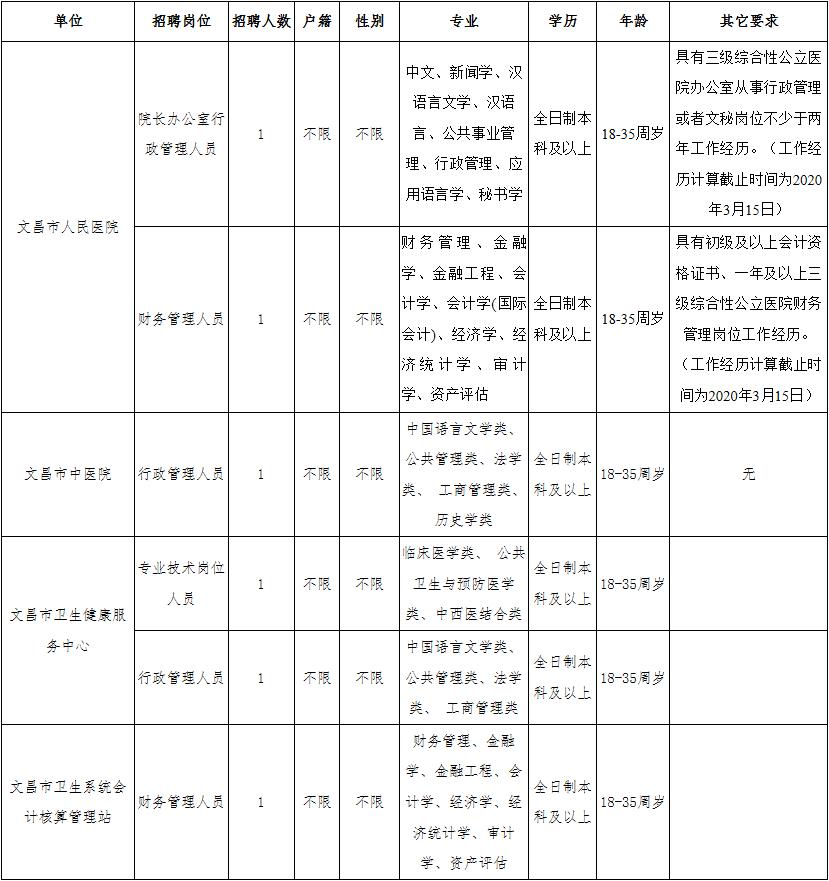 2020年海南文昌市招聘卫生健康系统事业单位人员公告