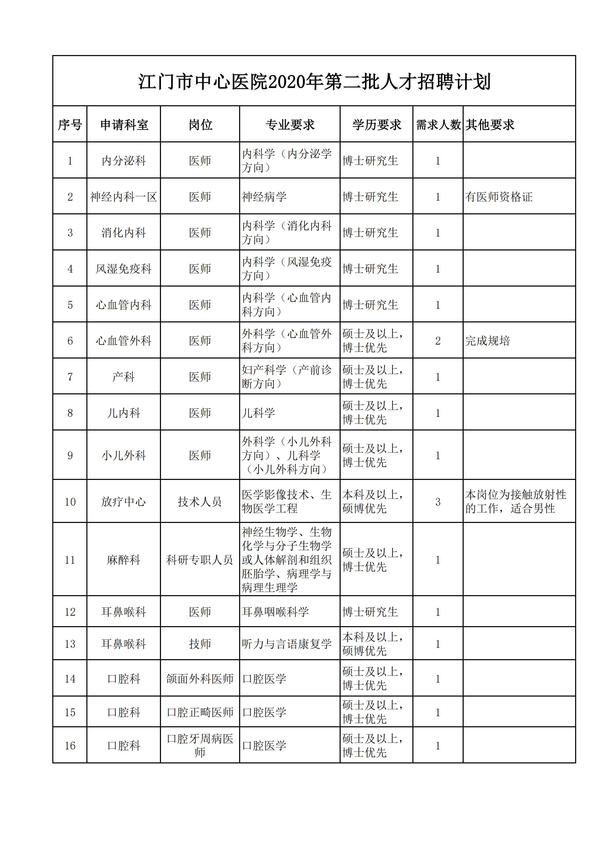 2020年江门市中心医院第二批人才招聘公告图1