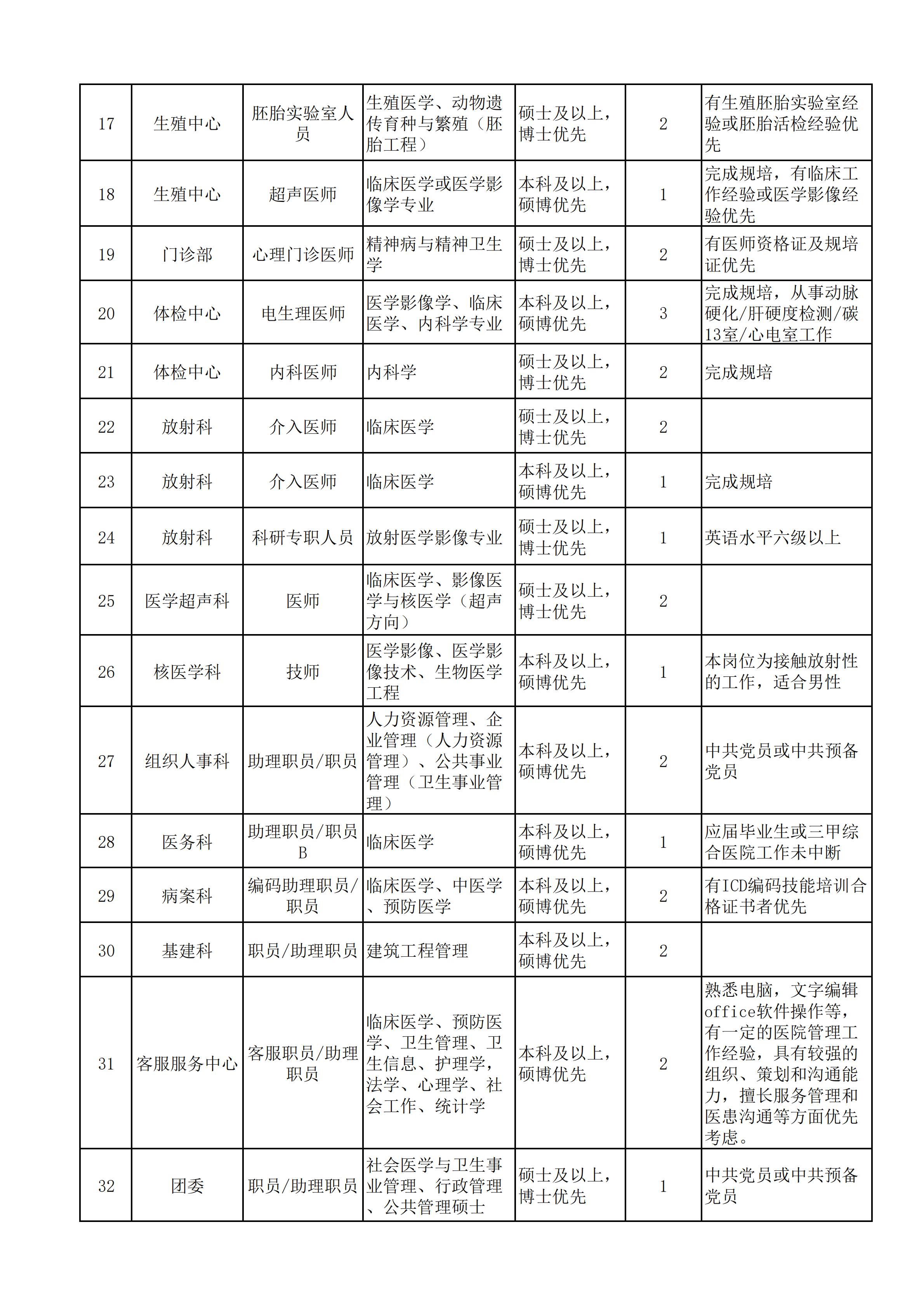 2020年江门市中心医院第二批人才招聘公告图2