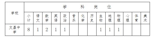 2020年海南文昌市教师招聘公告图1