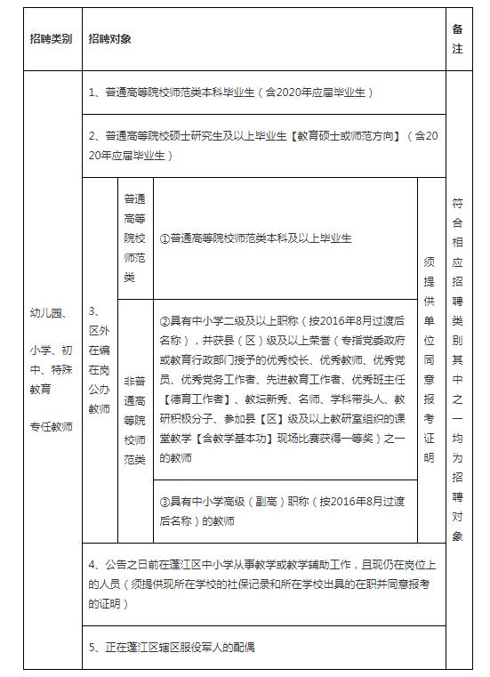 2020年江门蓬江区教师招聘公告
