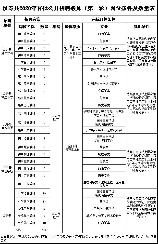 2020年常德市汉寿县招聘教师公告图1