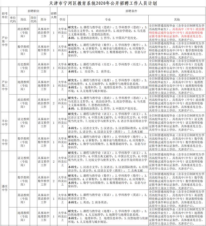2020年天津宁河区教育系统招聘公告