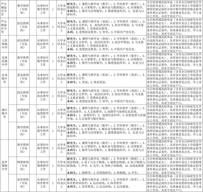 2020年天津宁河区教育系统招聘公告图2