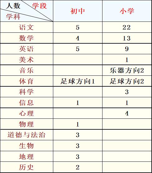 2020年东莞市厚街镇招聘教师公告