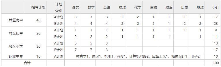 2020年永州蓝山县招聘城区学校教师公告