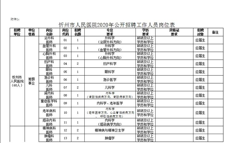 2020年忻州市人民医院招聘公告图1