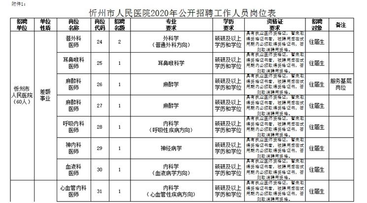 2020年忻州市人民医院招聘公告图3