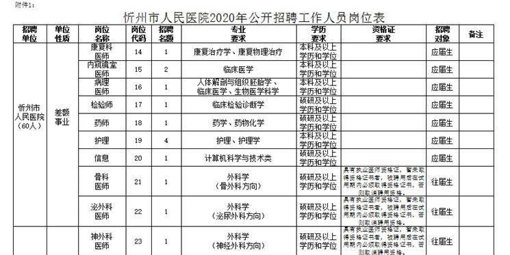 2020年忻州市人民医院招聘公告图2