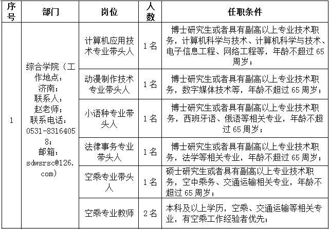 2020年山东外事职业大学招聘公告图1