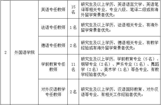 2020年山东外事职业大学招聘公告图2