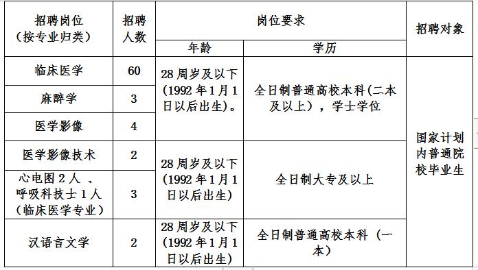 2020年甘肃定西市人民医院招聘公告