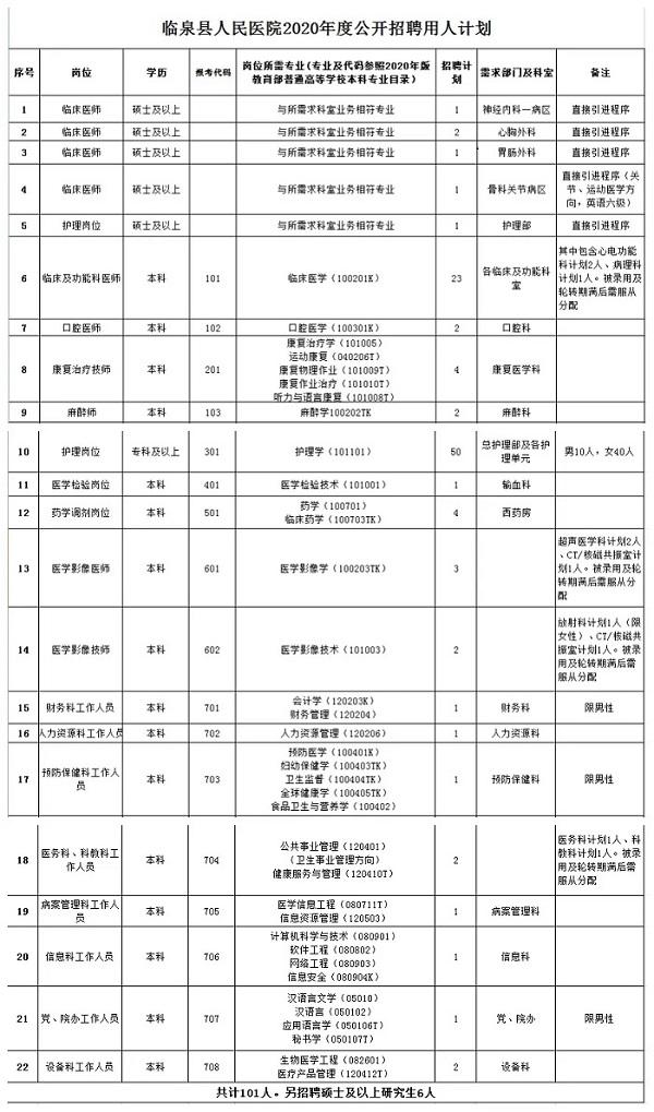 2020年阜阳临泉人民医院招聘公告