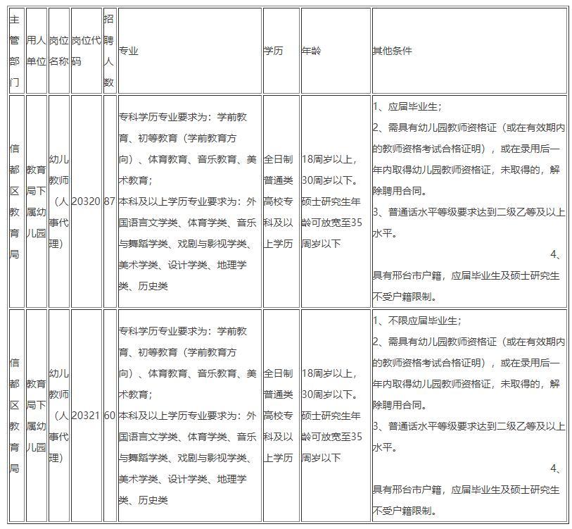 2020年邢台市信都区招聘人事代理幼儿教师公告