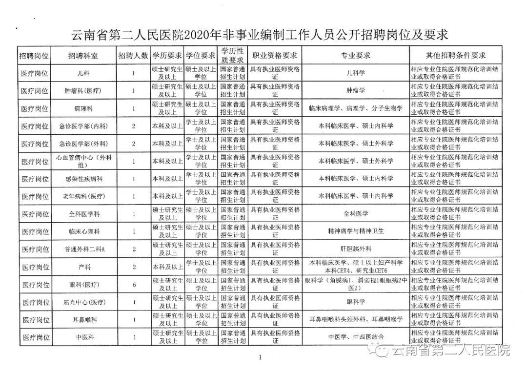 2020年云南省第二人民医院招聘非事业编制公告图1