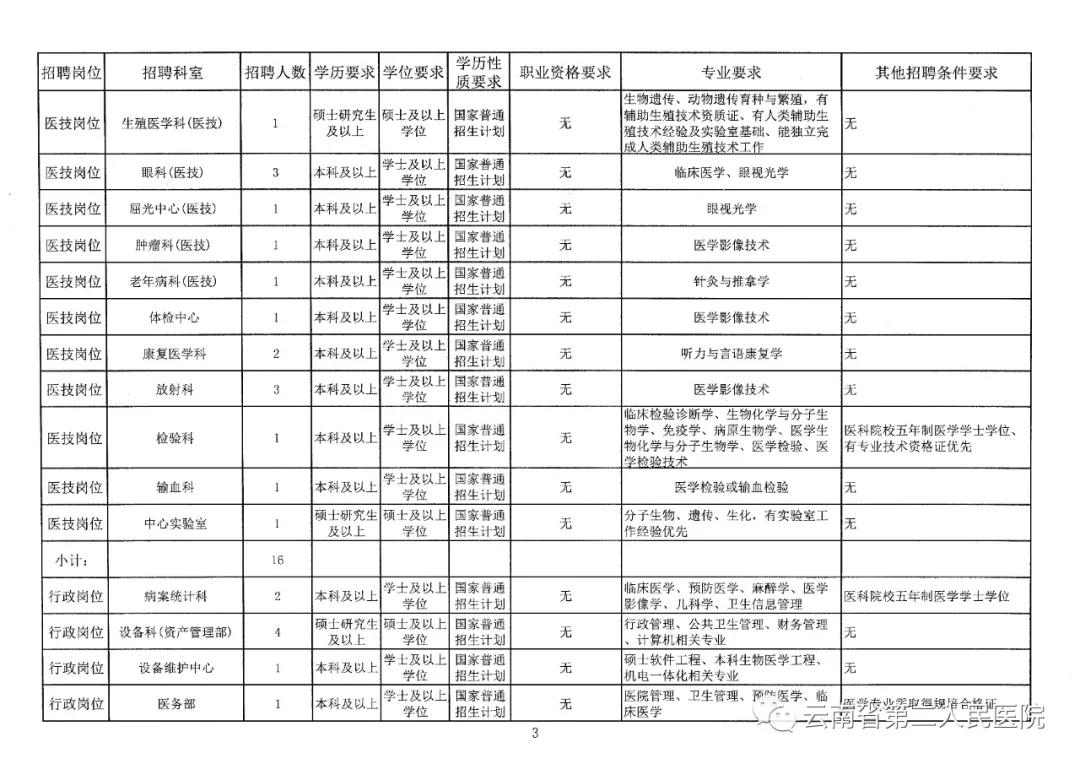 2020年云南省第二人民医院招聘非事业编制公告图3