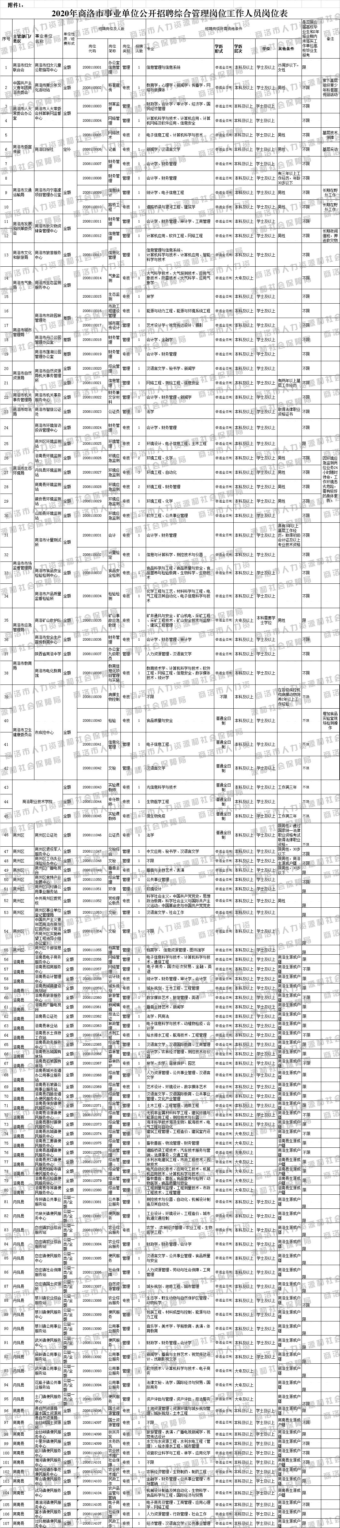 """2020年商洛市事业单位招聘和""""三支一扶""""人员招募公告(350人)图2"""