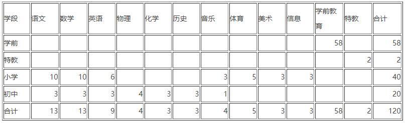 2020年秦皇岛昌黎县招聘编外教师公告