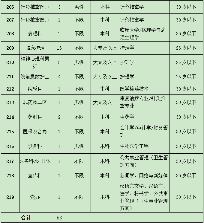 2020年阜阳太和县中医院招聘公告图2