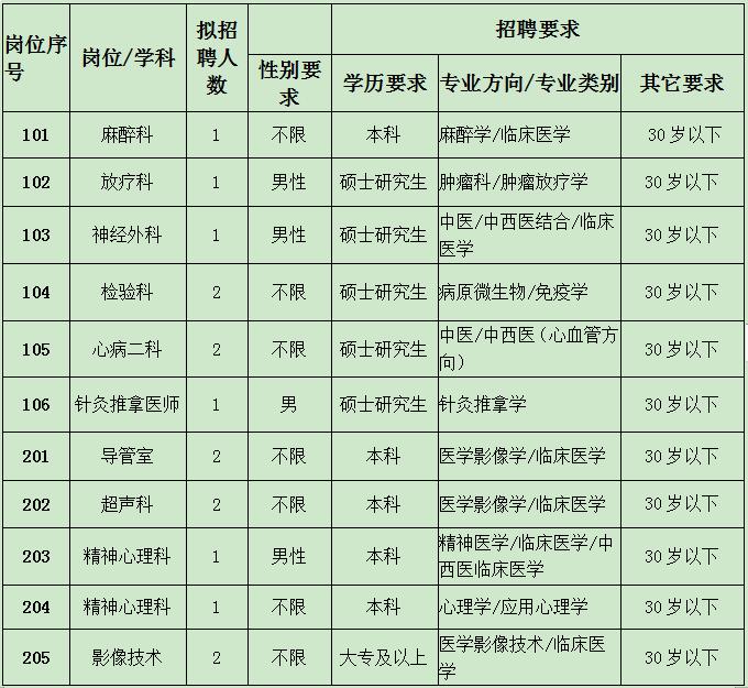 2020年阜阳太和县中医院招聘公告图1