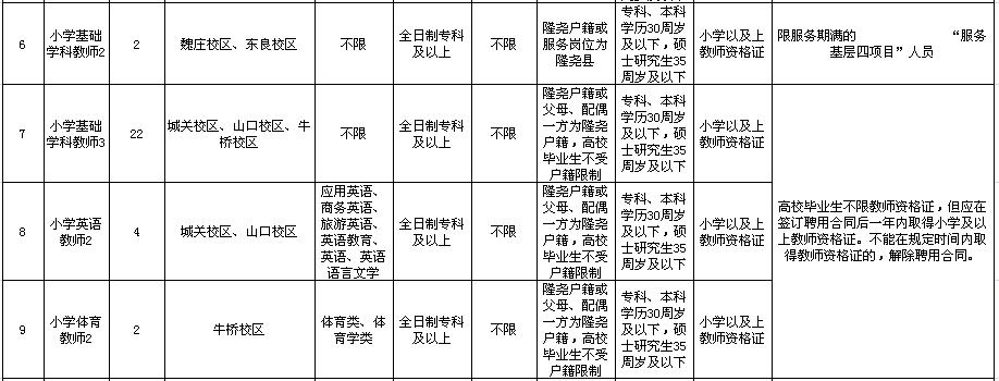 2020年邢台隆尧县事业单位招聘教师公告图2