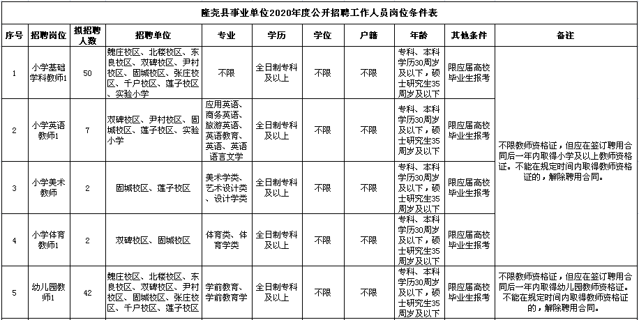 2020年邢台隆尧县事业单位招聘教师公告图1